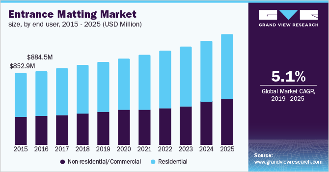 U.S. entrance matting market