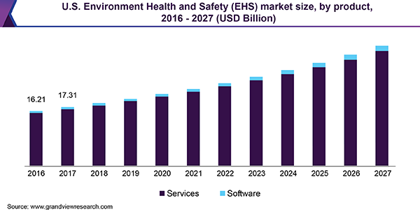 U.S. Environment Health and Safety (EHS) market