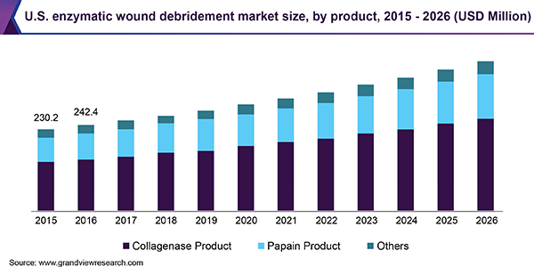 U.S. enzymatic wound debridement market size, by product, 2015 - 2026 (USD Million)