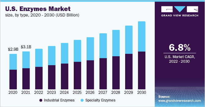 U.S. enzymes market size, by product, 2014 - 2025 (USD Billion)