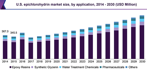 U.S. epichlorohydrin market size, by application, 2014 - 2030 (USD Million)