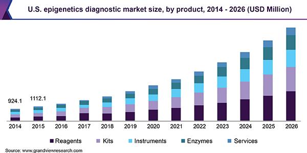 U.S. epigenetics diagnostic market size, by product, 2014 - 2026 (USD Million)