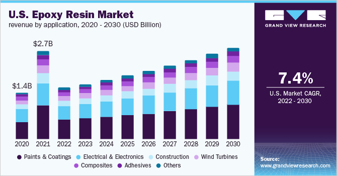 U.S. epoxy resin market