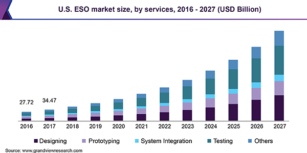 Engineering Services Outsourcing Eso Market Industry