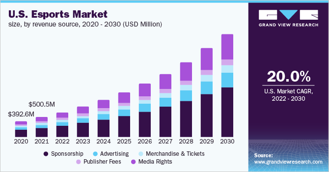 U.S. Esports market size, by revenue source, 2016 - 2027 (USD Million)