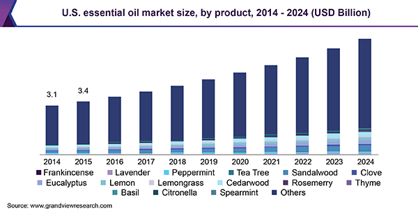 Us Essential Oil Market Size Analysis Industry Research Report 2024