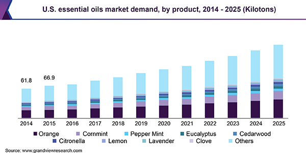 Essential Oils Market Size & Share | Industry Growth Report