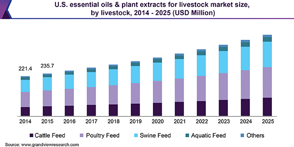 U.S. essential oils & plant extracts for livestock market
