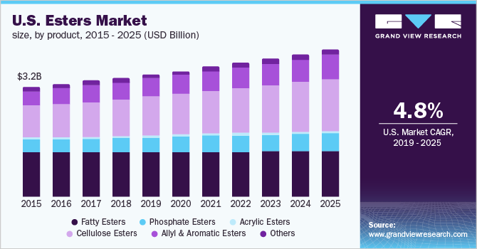 U.S. esters market volume by product, 2012-2022 (Kilo Tons)