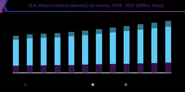 U.S. ethanol market demand