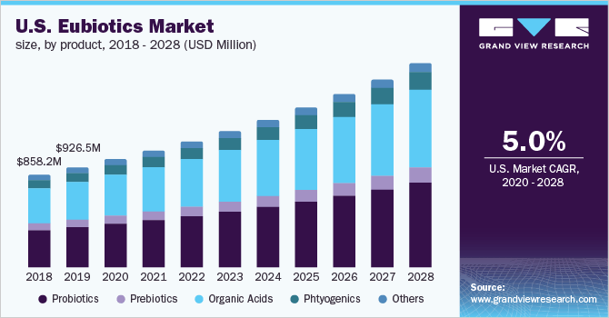 U.S. eubiotics market size, by product, 2016 - 2027 (USD Million)