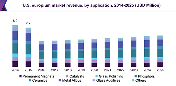 U.S. europium market revenue, by application, 2014 - 2025 (USD Million)