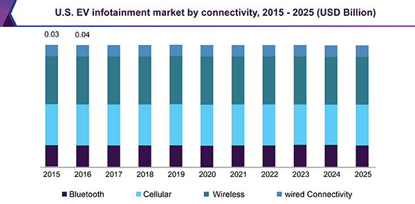 U.S. EV infotainment market by connectivity, 2015 - 2025 (USD Billion)