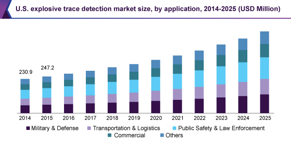 U.S. explosive trace detection market size, by application, 2014 - 2025 (USD Million)