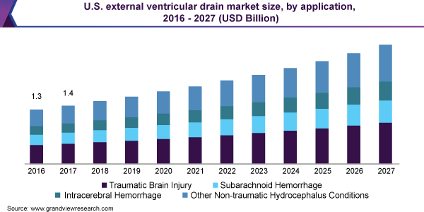 U.S. external ventricular drain market size, by application, 2016 - 2027 (USD Billion)