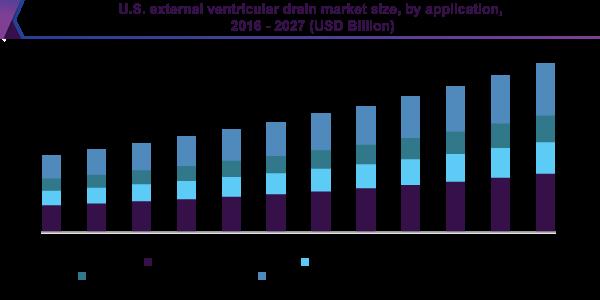 U.S. external ventricular drain market size