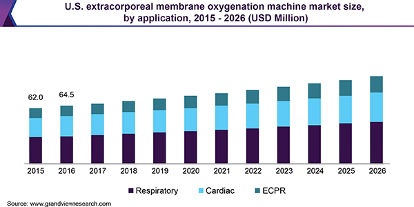 U.S. extracorporeal membrane oxygenation machine market