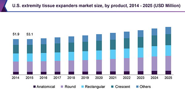 U.S. extremity tissue expanders market size, by product, 2014 - 2025 (USD Million)