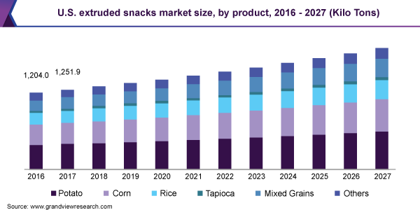 U.S. extruded snacks market size