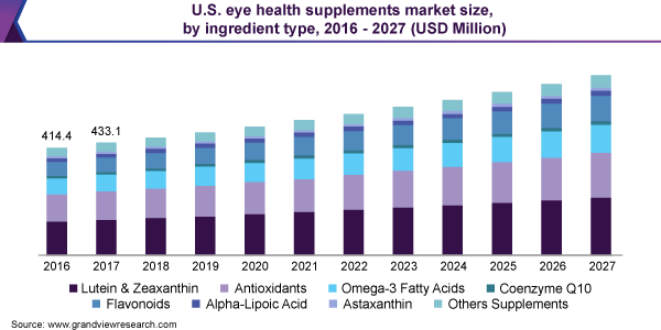Eye-Health-Supplements-Market-Size-Share-Trend-and-Segment-Forecast