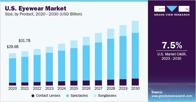 Eyewear Market Size & Share | Global Industry Analysis