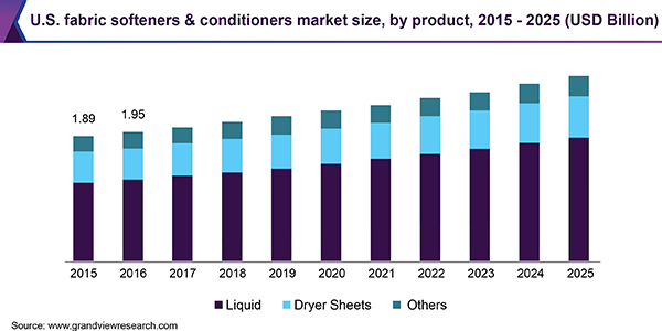 U.S. fabric softeners & conditioners market size, by product, 2015 - 2025 (USD Billion)