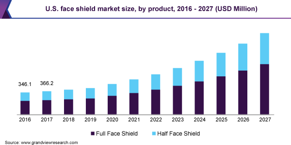 The U.S. face shields market size, by product type, 2016 - 2027 (USD Million)