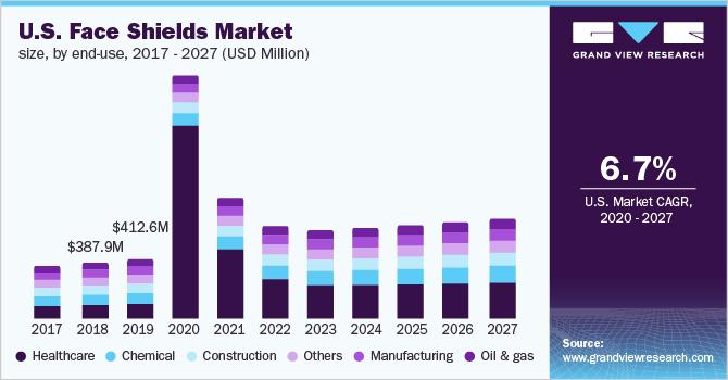The U.S. face shields market size, by product type, 2016 - 2027 (USD Million)