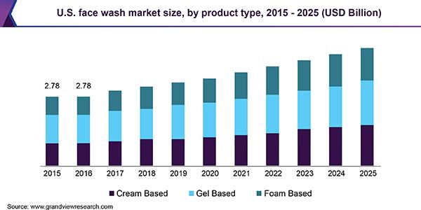 U.S. face wash Market