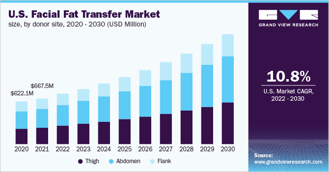 U.S. facial fat transfer market size, by donor site, 2015 - 2026 (USD Million)