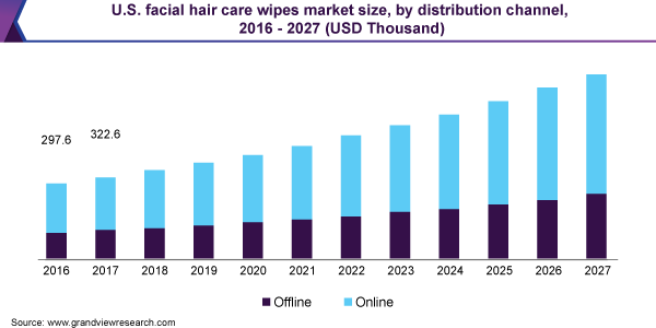 U.S. facial hair care wipes market size, by distribution channel, 2016 - 2027 (USD Thousand)