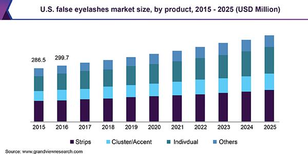 U.S. false eyelashes market size, by product, 2015 - 2025 (USD Million)