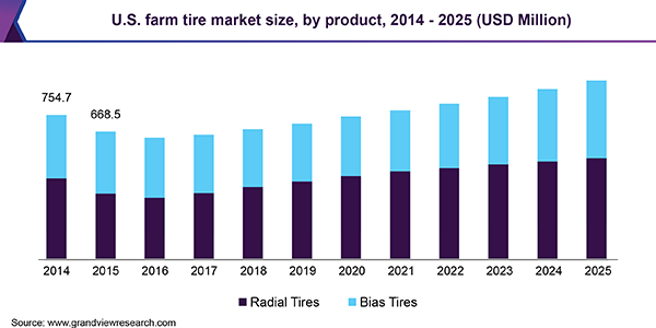 U.S. farm tire market