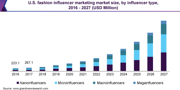 global fashion influencer marketing market