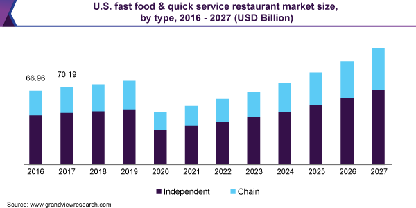 U.S. fast food & quick service restaurant market size, by type, 2016 - 2027 (USD Billion)