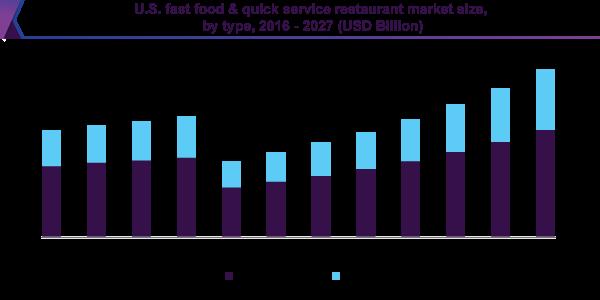 U.S. fast food & quick service restaurant market size, by type, 2016 - 2027 (USD Billion)