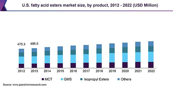 U.S. fatty acid esters market