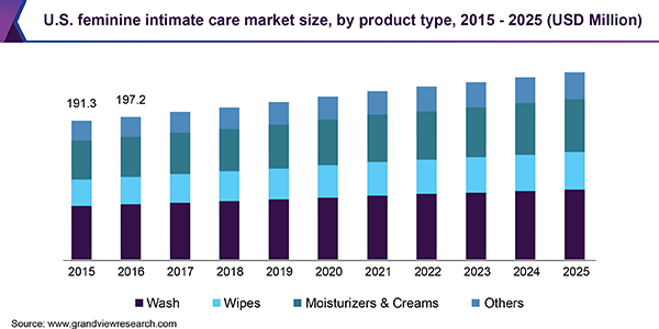 U.S. feminine intimate care market size, by product type, 2015 - 2025 (USD Million)
