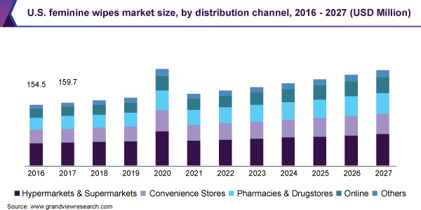 U.S. feminine wipes market size, by distribution channel, 2016 - 2027 (USD Million)