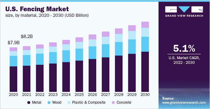 U.S. fencing market size, by material, 2016 - 2027 (USD Billion)
