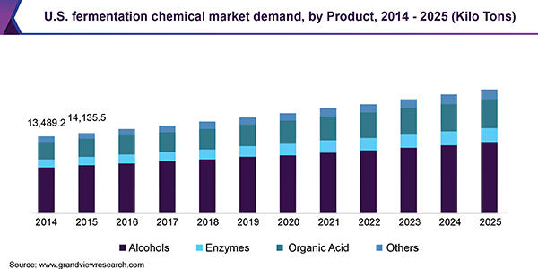 U.S. fermentation chemical market demand, by Product, 2014 - 2025 (Kilo Tons)