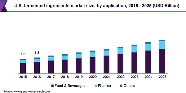 U.S. fermented ingredients market size, by application, 2015 - 2025 (USD Billion)