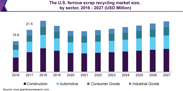 U-S-A-Ferrous-Scrap-Recycling-Market-Size-by-Sector