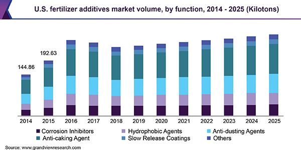U.S. fertilizer additives market