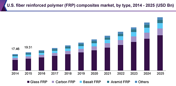 U.S. fiber reinforced polymer (FRP) composites market, by type, 2014 - 2025 (USD Billion)