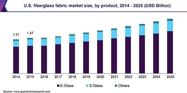 https://www.grandviewresearch.com/static/img/research/us-fiberglass-fabric-market.png