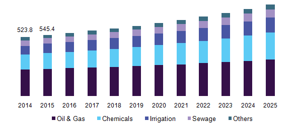 fiberglass market global industry analysis Fiberglass mat market global industry trends, market size, competitive analysis and forecast - 2017 – 2025.