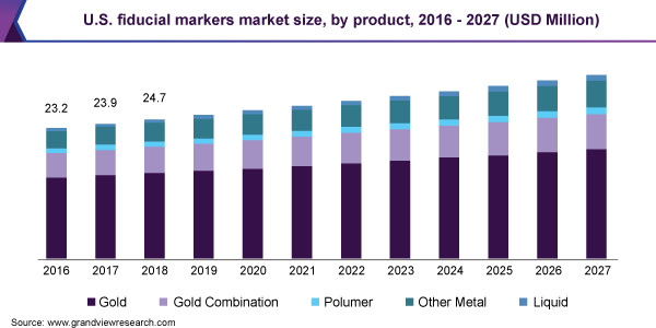 https://www.grandviewresearch.com/static/img/research/us-fiducial-markers-market.png