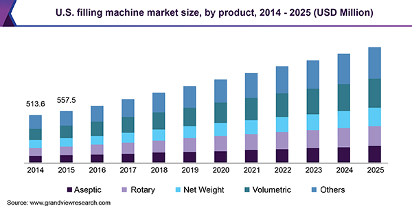 U.S. Filling Machine Market Size, By Product, 2014 - 2025 (USD Million)