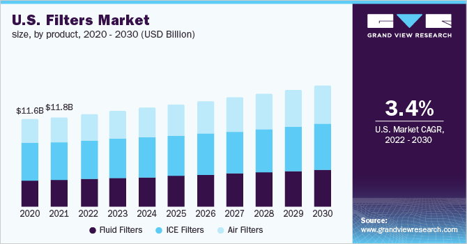 U.S. filter market revenue by product, 2014 - 2024 (USD Billion)